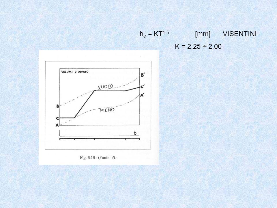 he = KT1,5 [mm] VISENTINI K = 2,25 ÷ 2,00